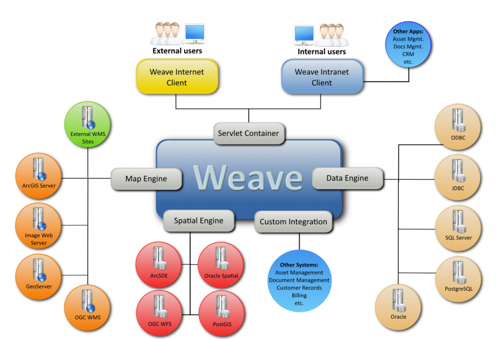weave_arch3